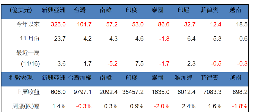 《Fund投資》外資連三買亞股 雙印吸金氣勢強