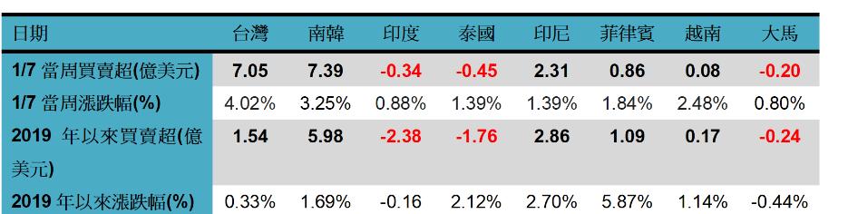 《Fund投資》資金歸隊 亞股行情漸回暖