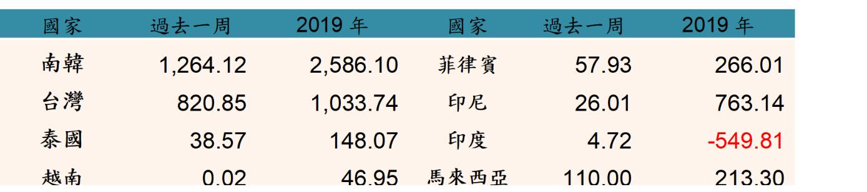 《Fund投資》新興亞股買氣回溫 台、韓氣勢最旺