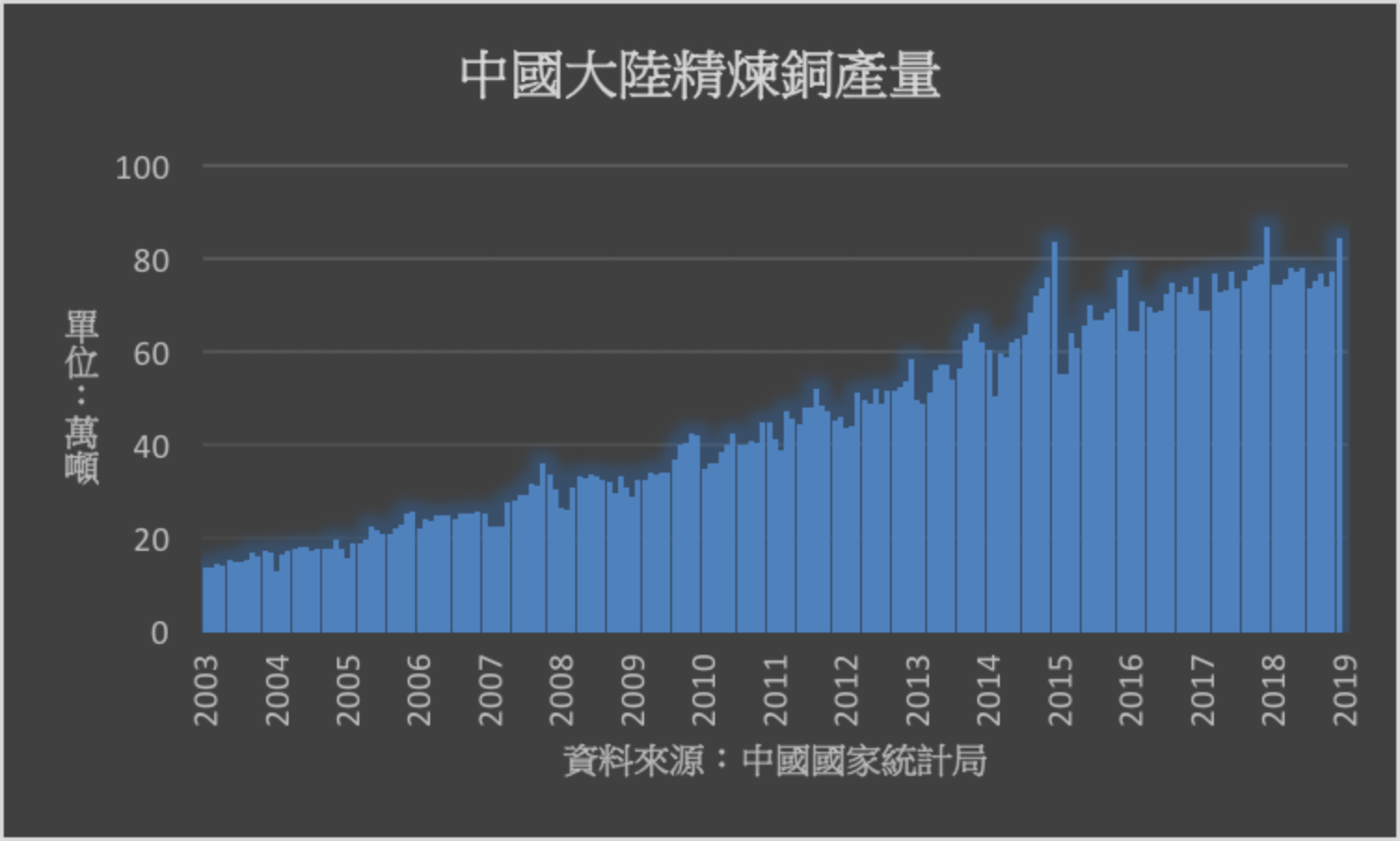 大陆今年铜消费量估年增3% 精炼铜进口估年减50万吨