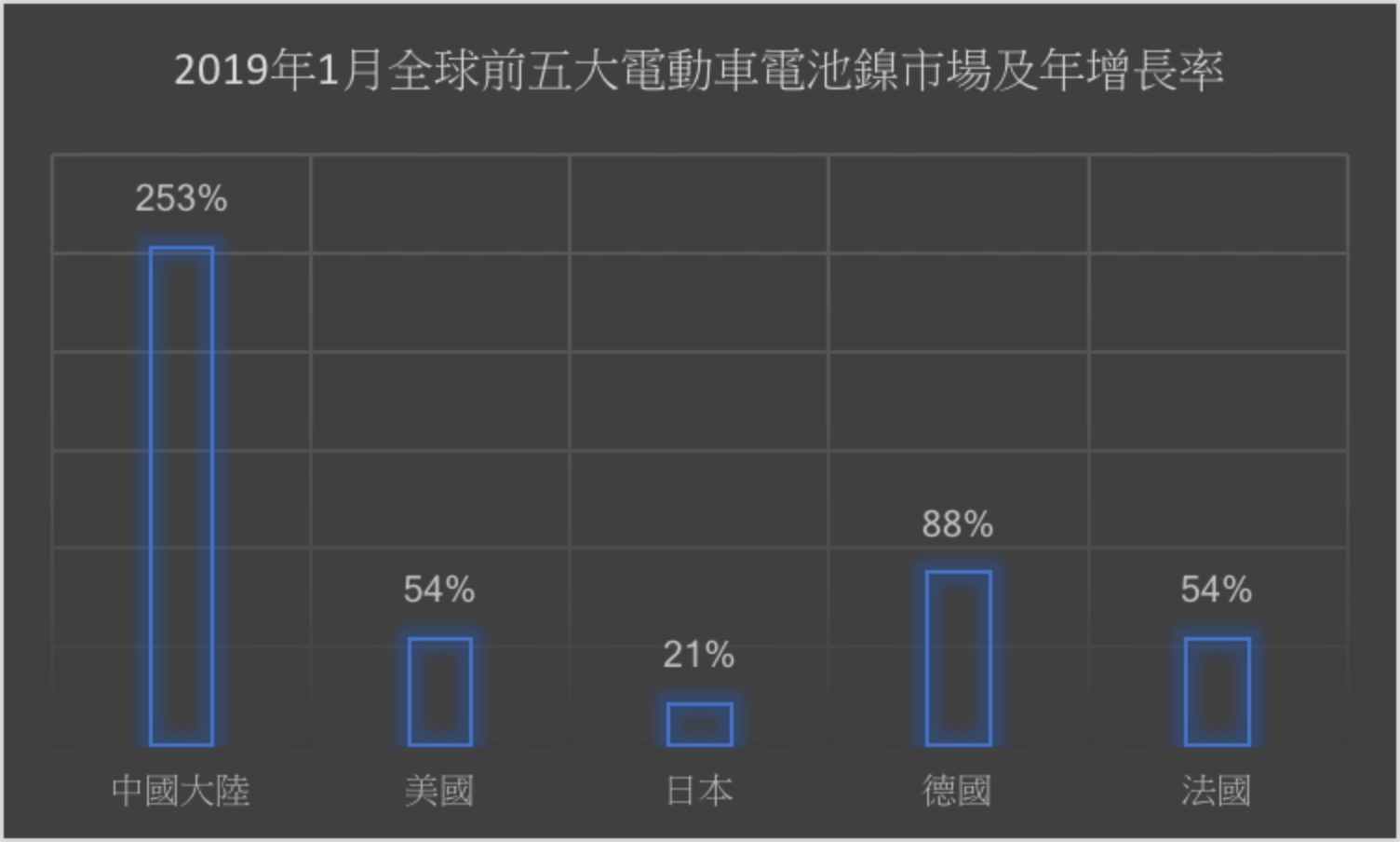 大陸電動車電池鎳消費量年增253%躍居最大市場