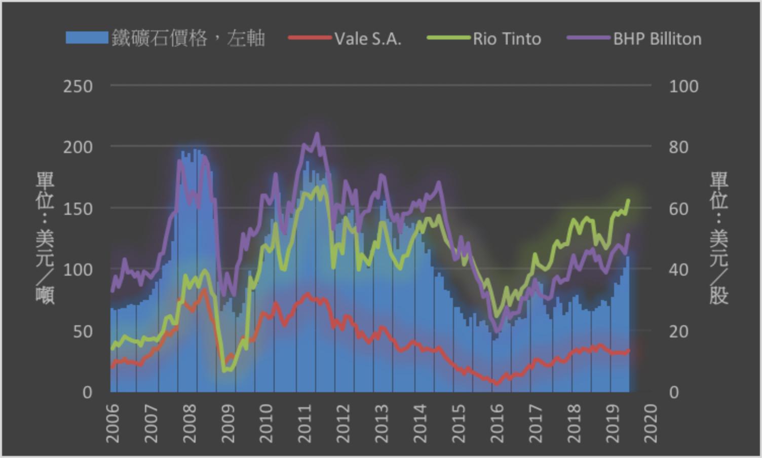 必和必拓銅與鐵礦石產量符合目標 本財年產量預期增長-財經知識庫-MoneyDJ理財網