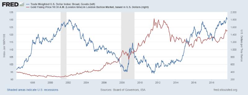 美元與黃金雙漲成新常態?專家:歐日負利率、QE惹禍- 新聞- MoneyDJ理財網
