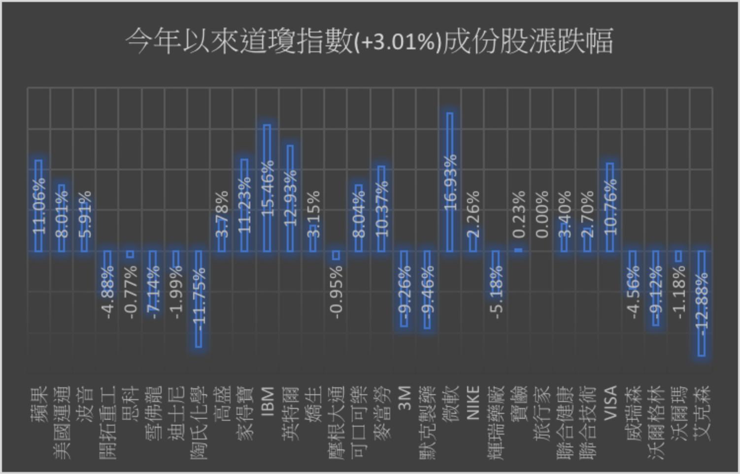 美股 道瓊指數小跌作收關注中國大陸疫情影響 新聞 Moneydj理財網